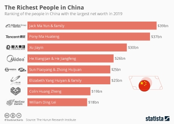 The Richest People in China