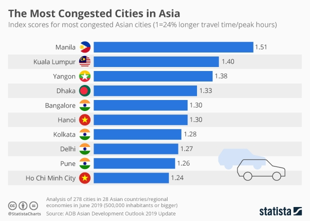 Most congested cities in Asia