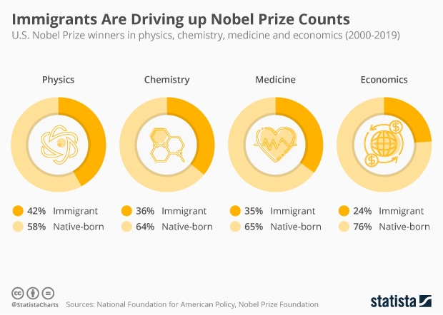 share of immigrants winners of Nobel Prizes in the U.S.