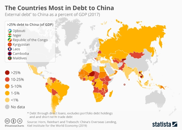external loan debt to China by country