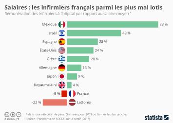 Salaires : les infirmiers français parmi les plus mal lotis