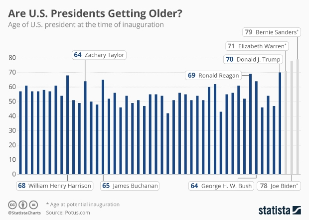 age of U.S. presidents at inauguration