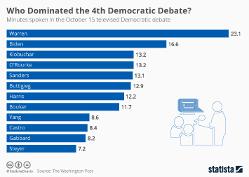Who Dominated the 4th Democratic Debate?