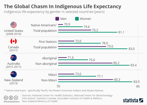 indigenous life expectancy by gender