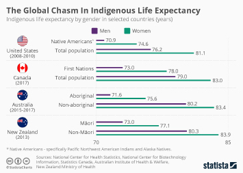The Global Chasm In Indigenous Life Expectancy