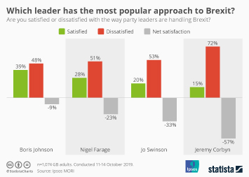 Which leader has the most popular approach to Brexit?