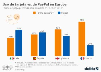 Paypal Infografía - ¿Tarjeta de crédito o PayPal?