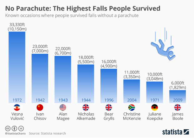 known occasions where people survived falls