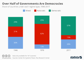 E-government Infographic - Over Half of Governments Are Democracies