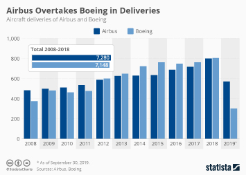 Airbus Overtakes Boeing in Deliveries