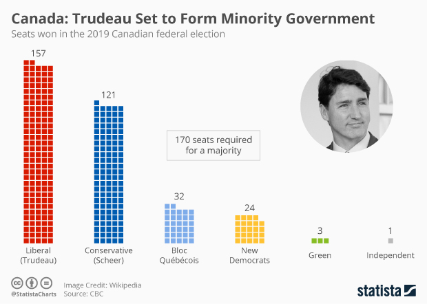 canada election results 2019