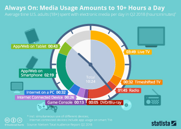 Media Use Infographic - Always On: Media Usage Amounts to 10+ Hours a Day