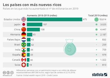 Los multimillonarios y su riqueza Infografía - España, uno de los países con más nuevos millonarios