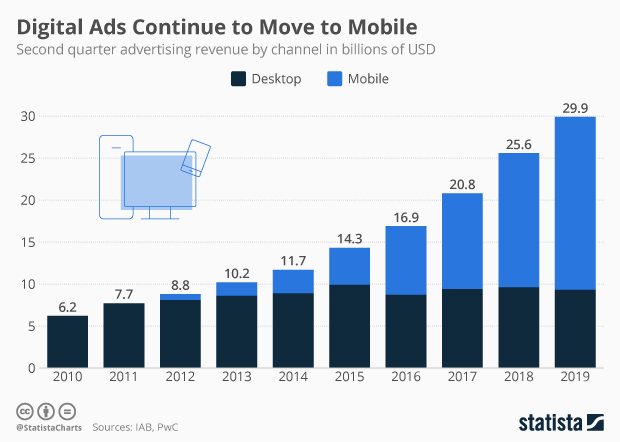 Infographic: Digital Ads Continue to Move to Mobile