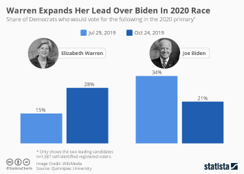 Warren Expands Her Lead Over Biden In 2020 Race