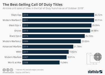 The Best-Selling Call Of Duty Titles