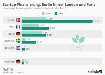 Startup-Finanzierung: Berlin hinter London und Paris