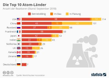 Kernenergie Infografik - Die Top 10 Atom-Länder