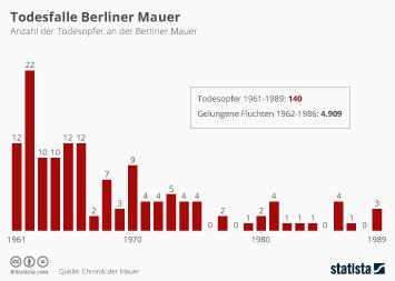 Todesfalle Berliner Mauer