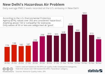 New Delhi's Hazardous Air Problem