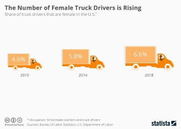 Trucking industry in the U.S. Infographic - The Number of Female Truck Drivers is Rising