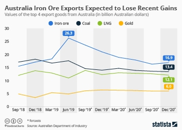 Iron ore Infographic - Australia's Most Important Export Good Dwindles in Value