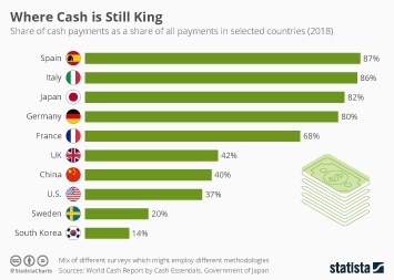 Business digitization Infographic - Where Cash is Still King