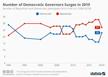 Number of Democratic Governors Surges in 2019