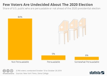 Few Voters Are Undecided About The 2020 Election