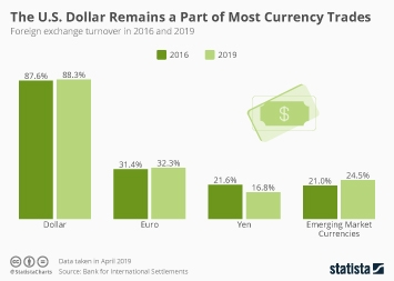 Dollar Stores in the U.S. Infographic - The U.S. Dollar Remains A Part of Most Currency Trades