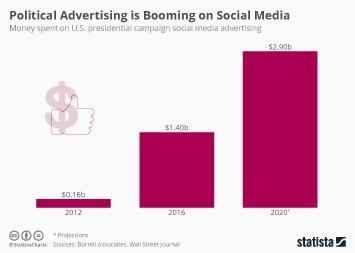 Social Media Political Advertising to Increase in 2020