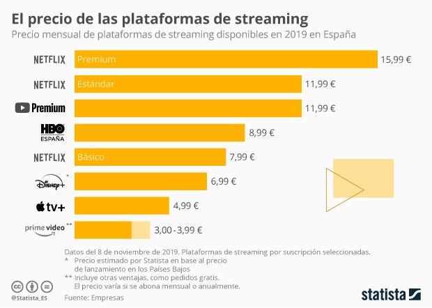 Precio mensual de plataformas de streaming en España