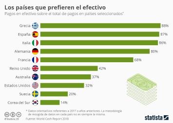 Los pagos móviles en España Infografía - Los países en los que todavía se prefiere el pago en efectivo