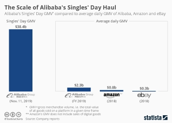 Alibaba Group Infographic - The Scale of Alibaba's Singles' Day Haul