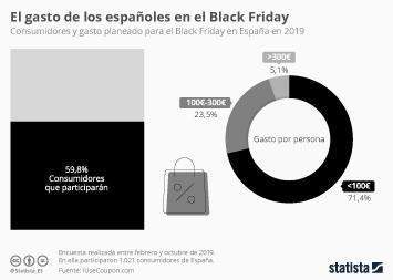 ¿Cuánto creen que van a gastar los españoles en el Black Friday?