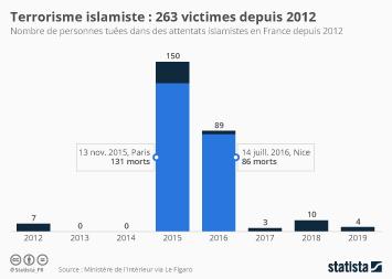 Le terrorisme en France Infographie - Terrorisme islamiste : 263 personnes tuées depuis 2012