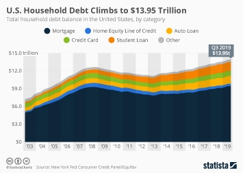 U.S. Household Debt Climbs to $13.95 Trillion