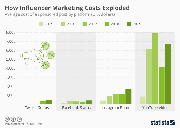 average cost of a sponsored post by platform