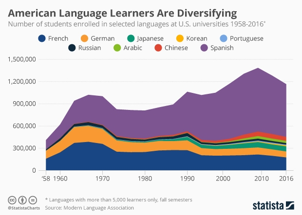 languages studied at U.S. universities