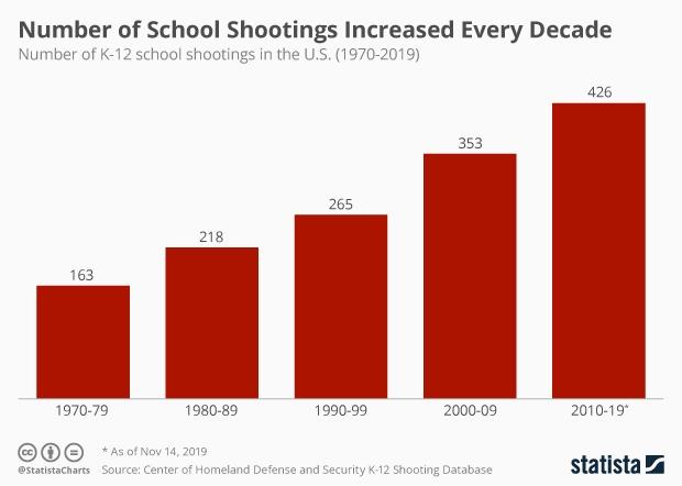 number of U.S. K-12 school shootings per decade