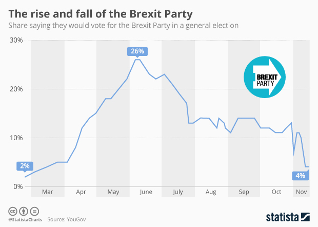 brexit party voting intention timeline
