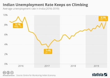 The Indian Unemployment Rate Keeps on Climbing