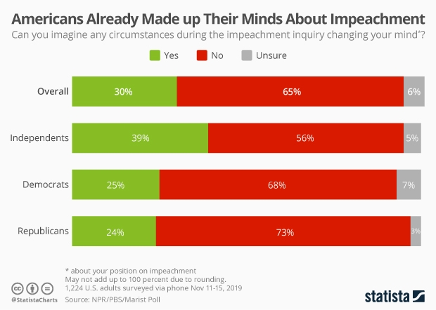 survey set or changing opinions impeachment