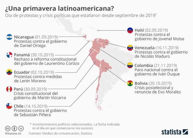 Mapa de las protestas en Latinoamérica