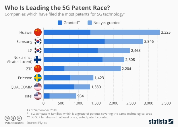 companies with most 5G patent families and patent families applications