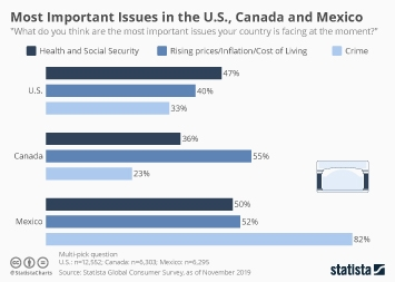Most Important Issues in the U.S., Canada and Mexico