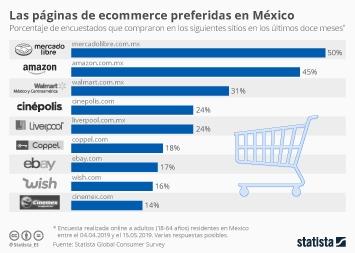 ¿Dónde compran online los mexicanos?