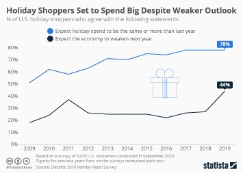 Holiday Shoppers Set to Spend Big Despite Weaker Outlook