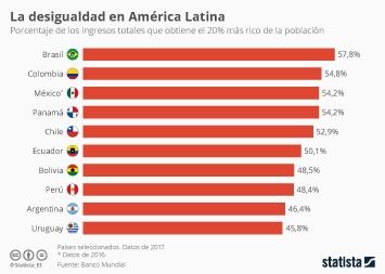 Las sociedades más desiguales de América Latina