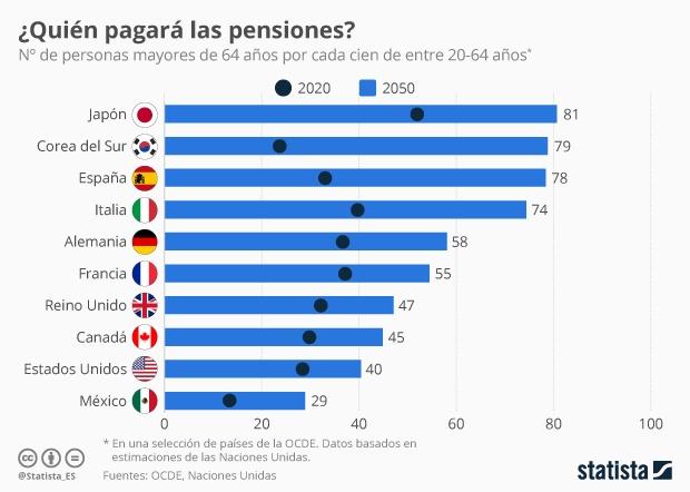 Personas mayores de 64 años por cada cien de entre 20 y 64 años